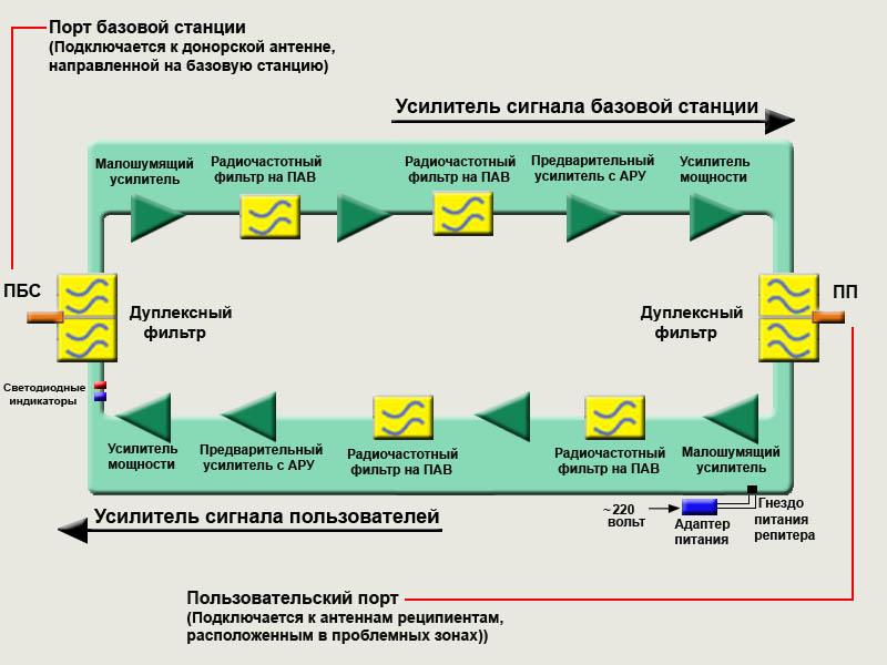 Схема gsm репитера
